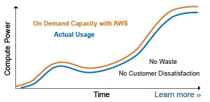 tco of aws Generation Digital.jpg
