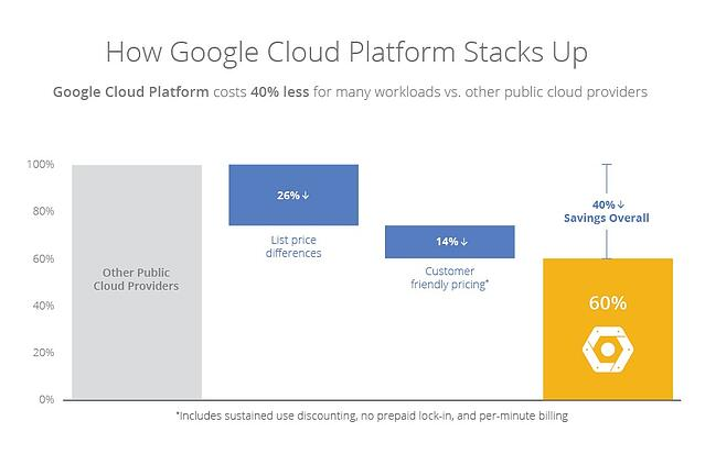 Generation Digital google cloud stack up.jpg