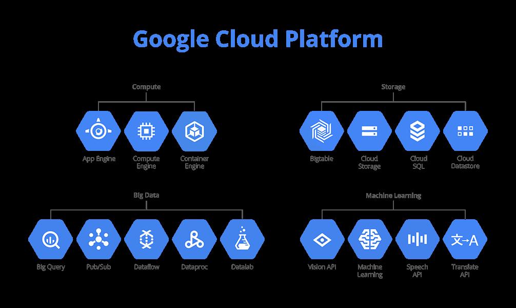 Google Cloud Platform Products Generation Digital.png