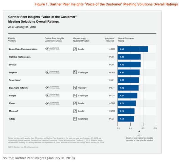 Gartner Peer Insights 'Voice of the Customer': Meeting Solutions Market