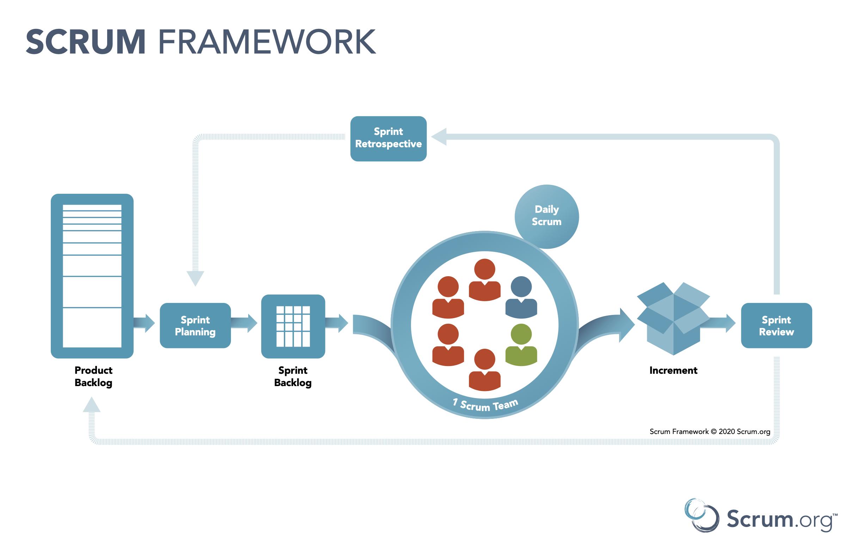 Scrumorg-Scrum-Framework-tabloid 3