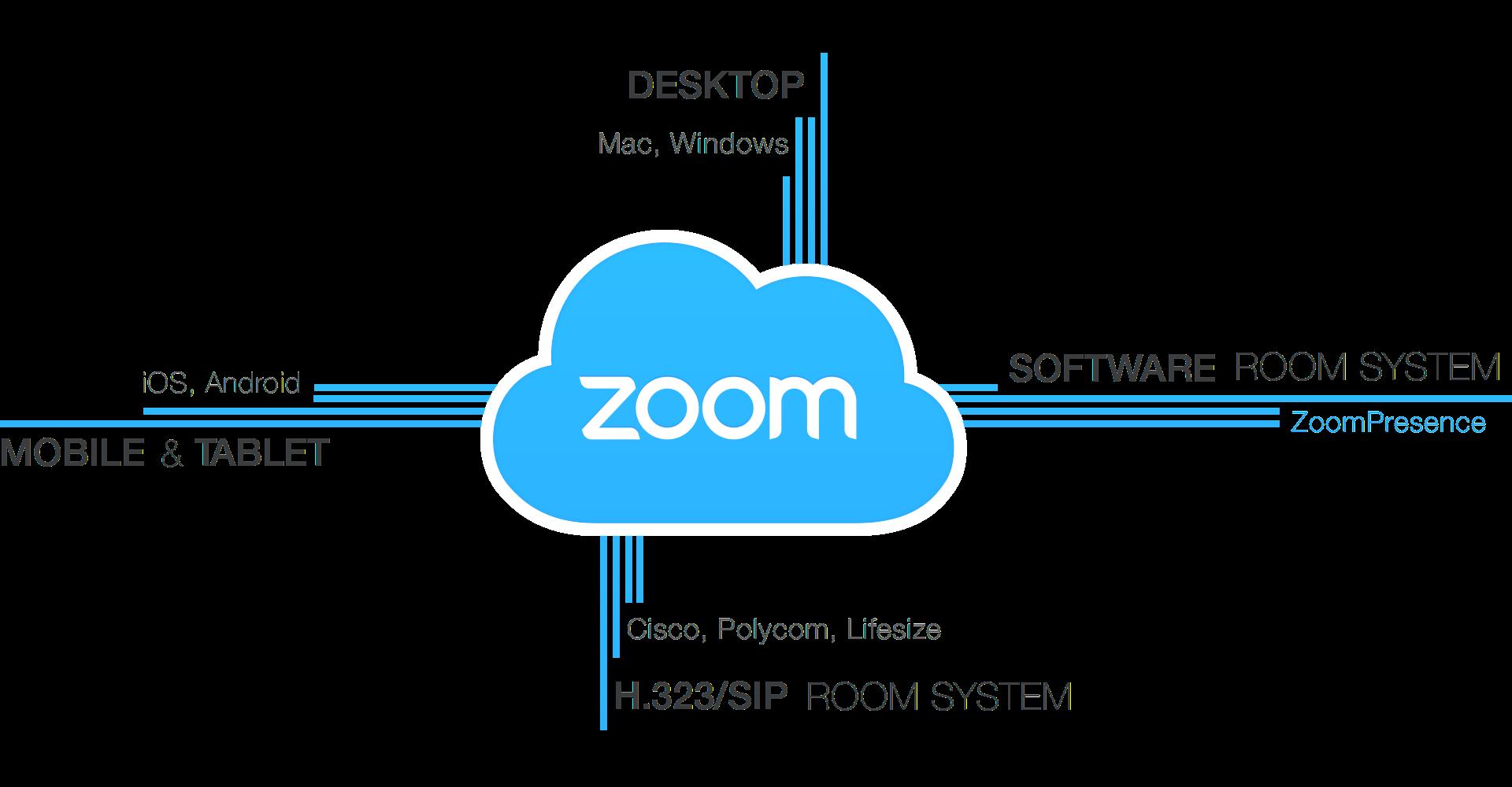 Zoom Cloud