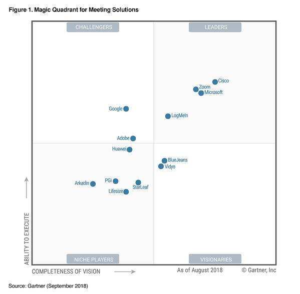 Zoom named as 2018 magic quadrant leader for the 3rd time
