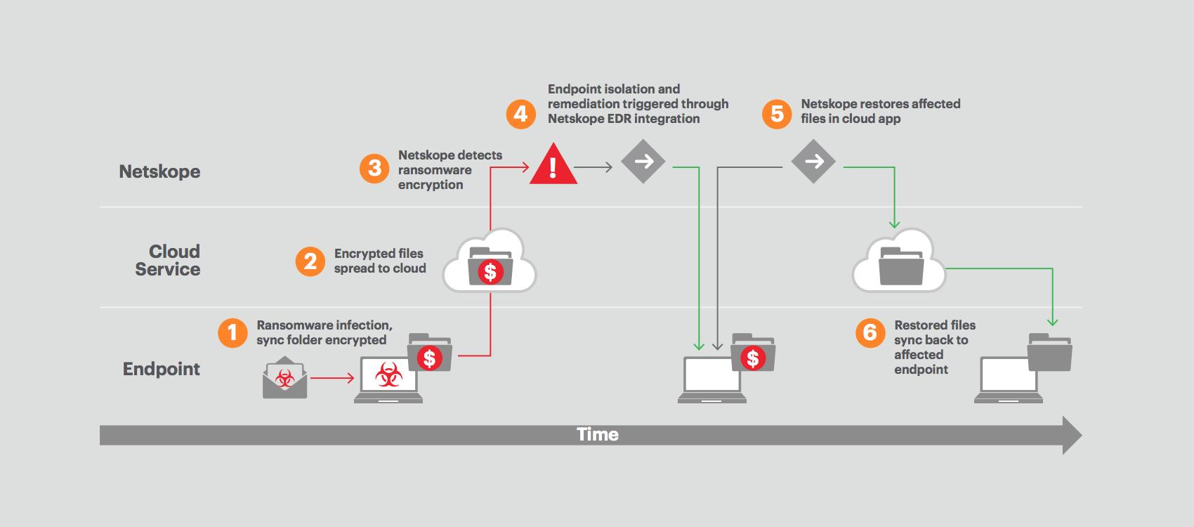 netskope-threat-protection-datasheet-resources-thumb