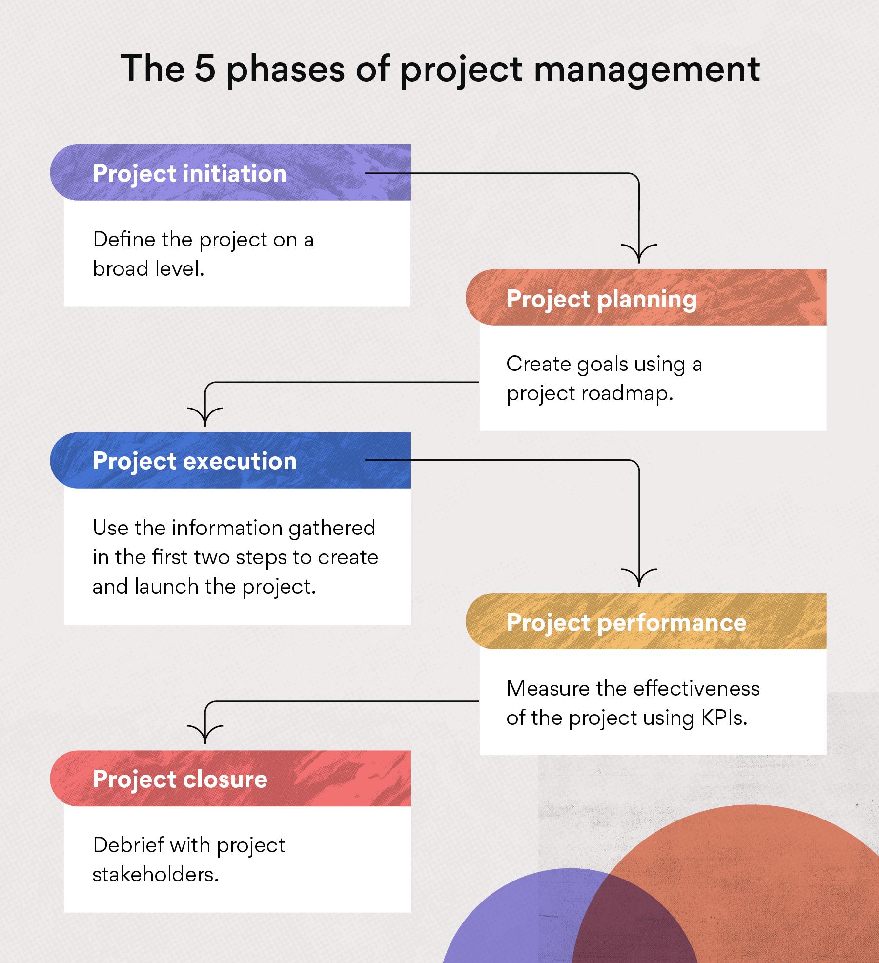 project management asana diagram