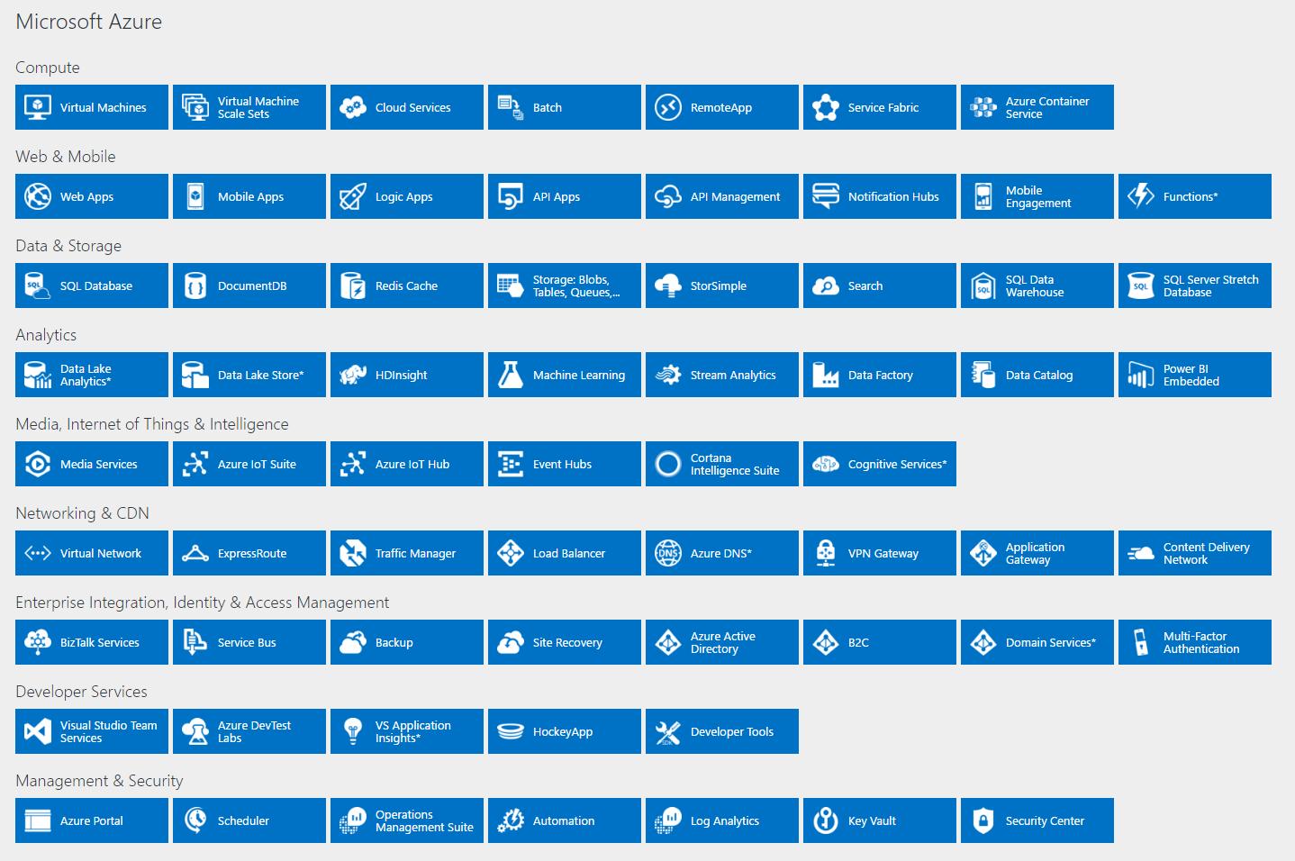 Azure Overview - Generation Digital.png